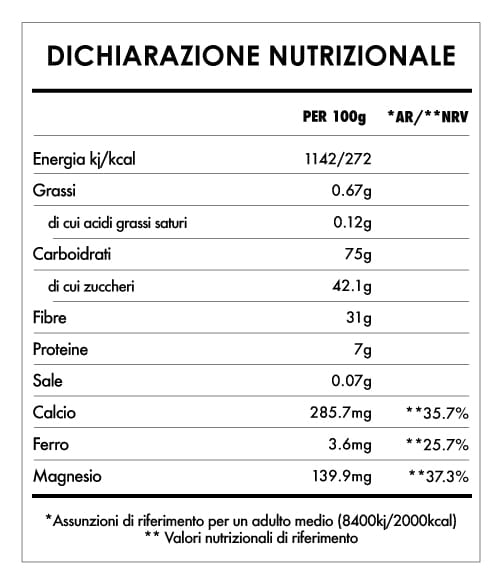 Tabela Nutricional - Macarruba